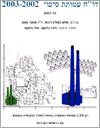 """דו""""ח עמותת סיכוי 2003-2002"""