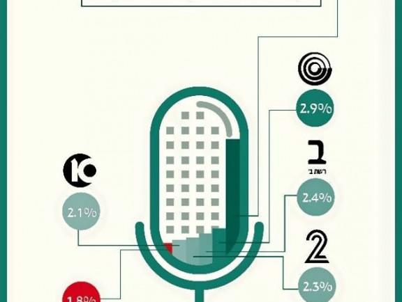 מדד הייצוג: פחות מ-2% מרואיינים ערבים בתקשורת העברית