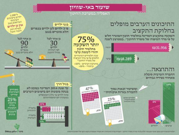לכבוד החזרה ללימודים: תמונת מצב של האפליה בחינוך בין יהודים וערבים