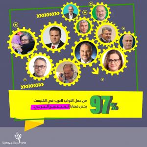 97% מהצעות החוק של החכים הערבים הם לקידום החברה הערבית